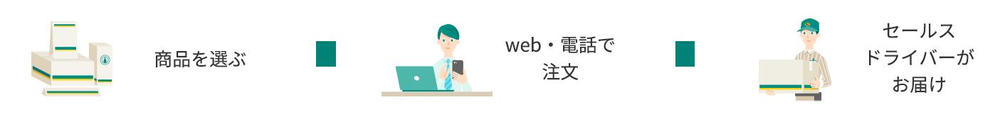 商品を選ぶ→WEBで注文→セールスドライバーがお届け
